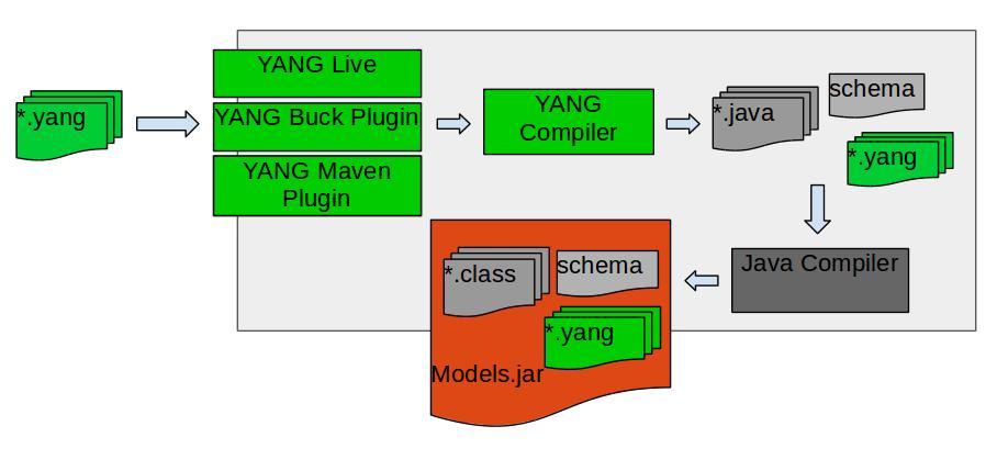 YANG Compiler - ONOS - Wiki