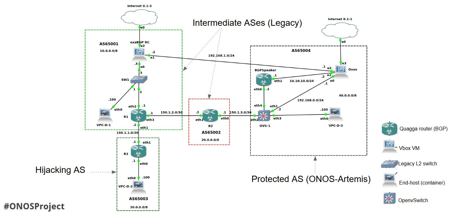 ARTEMIS: an Automated System against BGP Prefix Hijacking - ONOS - Wiki