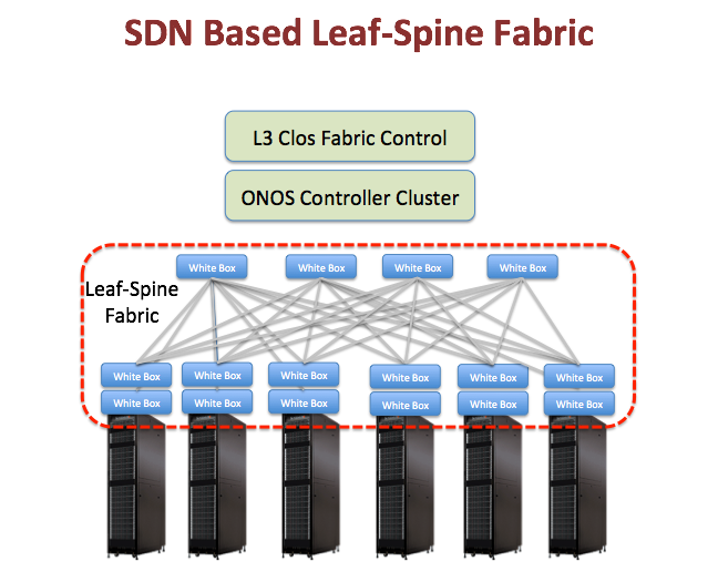 Cord leaf spine fabric with segment routing onos wiki this page includes information about one of the three use cases under the cord umbrella the other two use cases are called vcpe volt and nfaas ccuart Choice Image