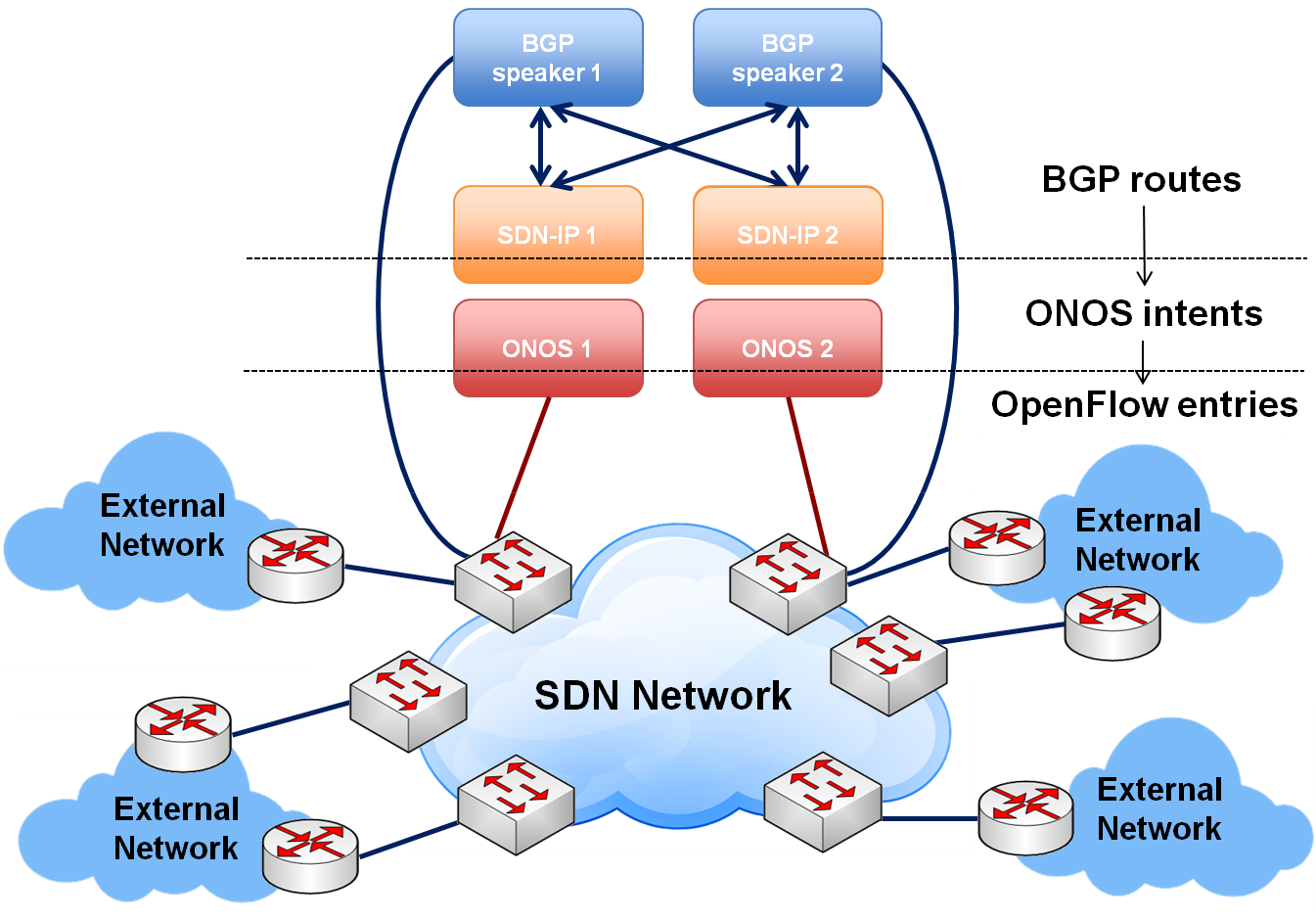 Sdn ip architecture onos wiki the ccuart Images