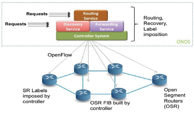 Project Description - ONOS - Wiki