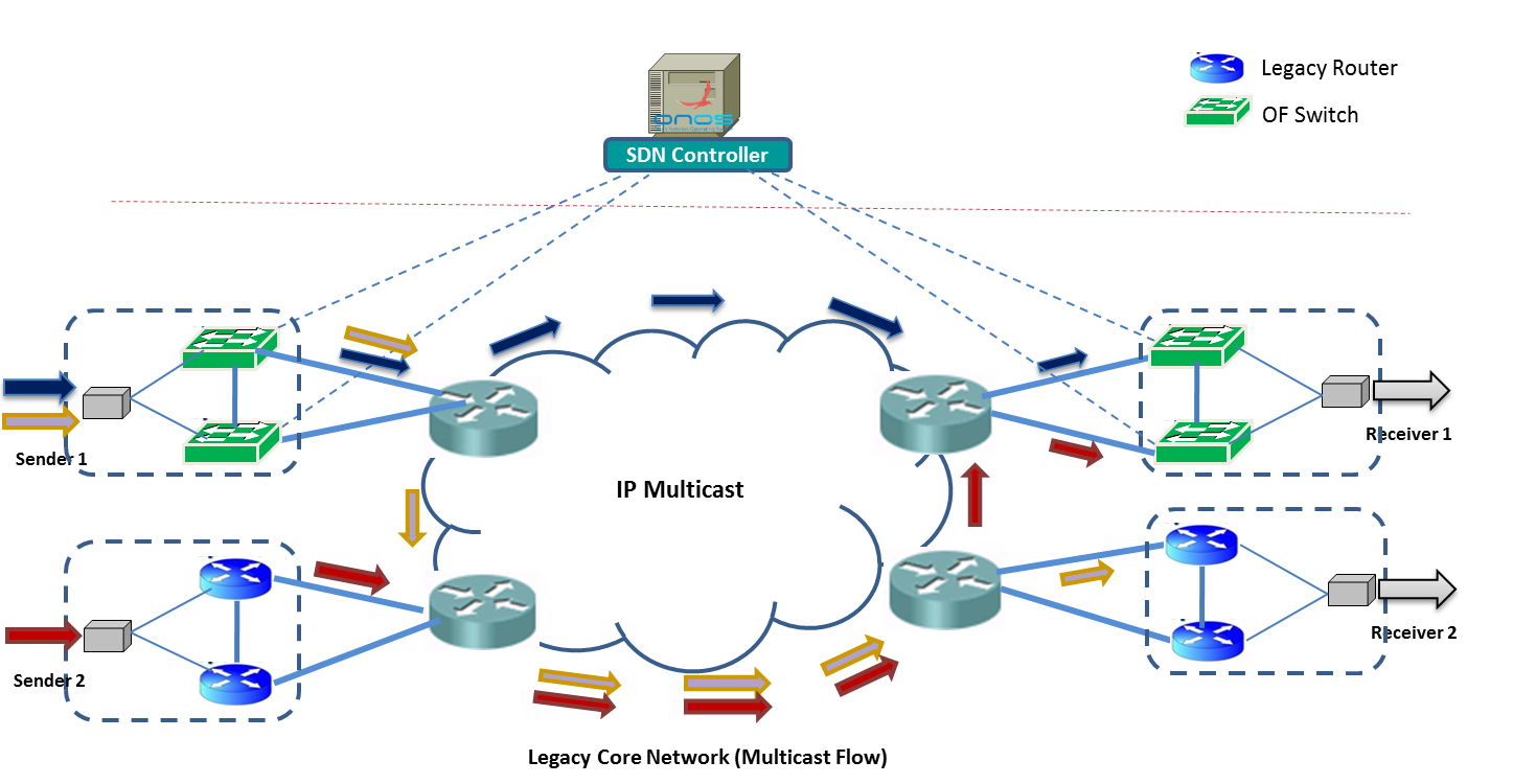 Multicast use case onos wiki the core connects the sending and receiving edges this is an oversimplified view of a production network but should suffice for this use case ccuart Choice Image