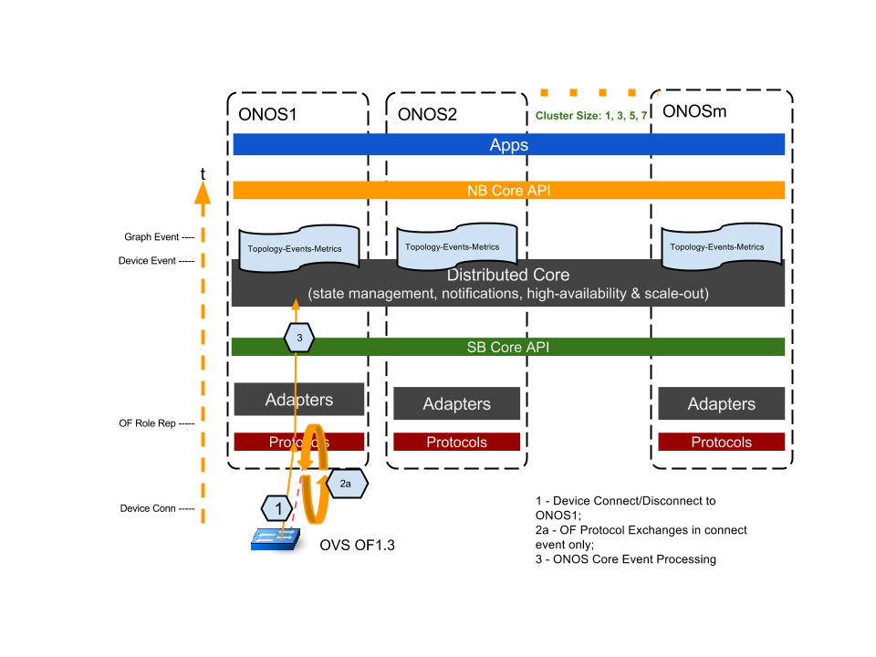 Experiment A&B Plan - Topology (Switch, Link) Event Latency - ONOS