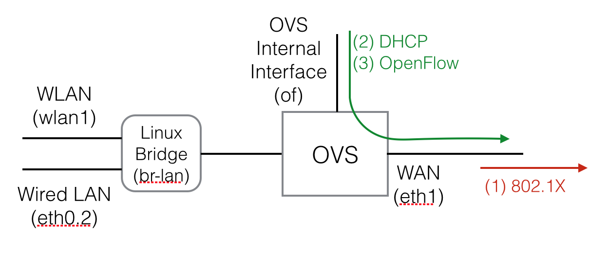 Residential gateway setup - ONOS - Wiki