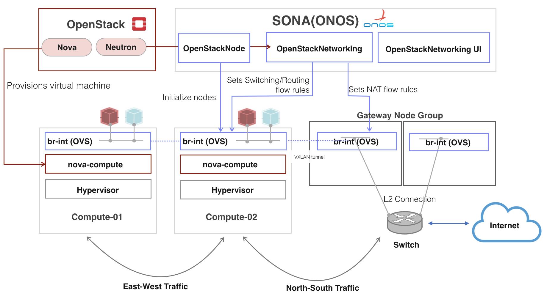 SONA: DC Network Virtualization - ONOS - Wiki