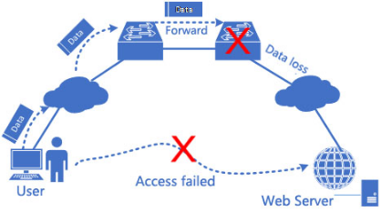 Network TroubleShooting Module - ONOS - Wiki