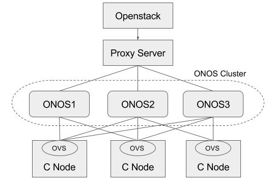 HA Test - ONOS 1 4 - Wiki