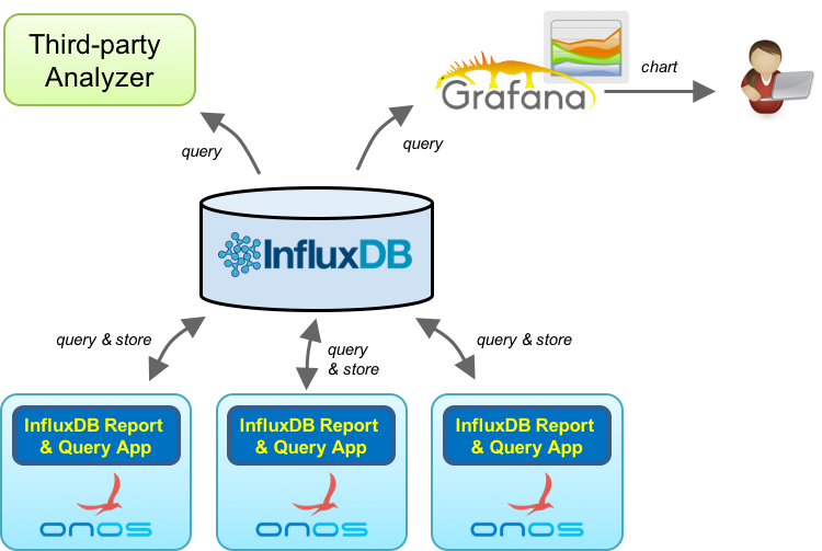 InfluxDB Report and Query Application - ONOS - Wiki
