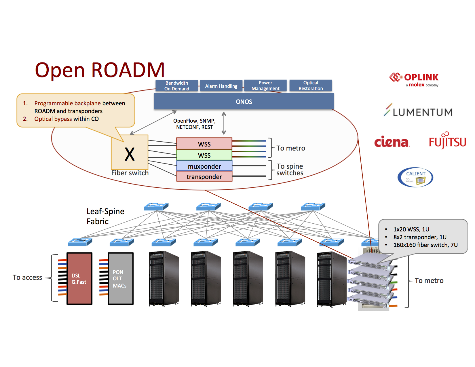 Open and Disaggregated ROADM - ONOS - Wiki