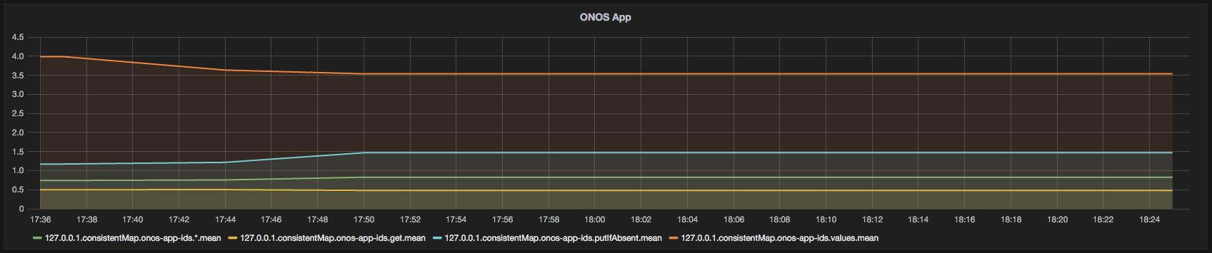 Integration with Grafana Dashboard - ONOS - Wiki