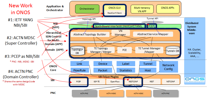 ACTN (Abstraction and Control of TE networks) - ONOS - Wiki