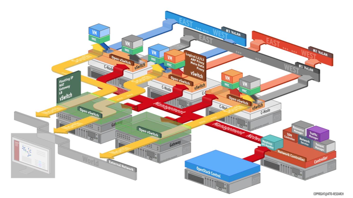 DC Network Virtualization - ONOS 1 5 - Wiki